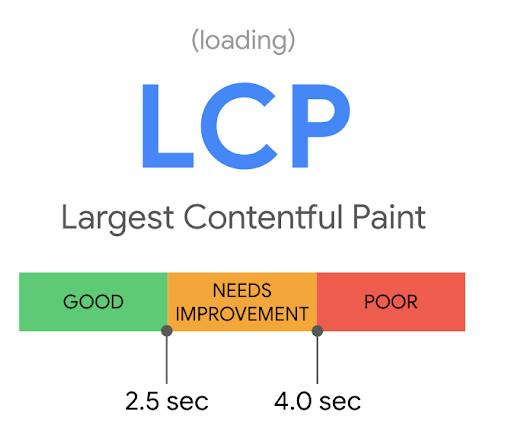 LCP-Größe bei Google Core Web Vitals