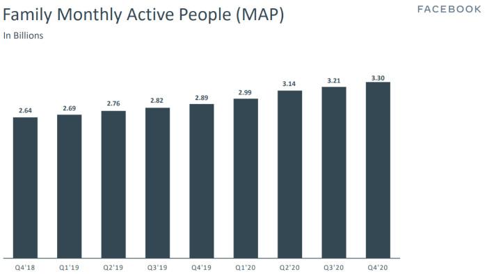 Monatlich aktive User auf Facebooks Plattformen