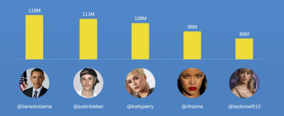 Social Media Stars: Diese Accounts waren 2020 am erfolgreichsten