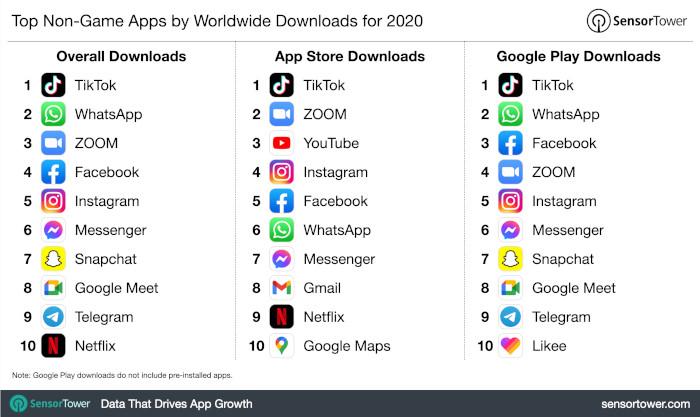 Top Non-Gaming Apps nach First-time Installs 2020, weltweit, SensorTower.
