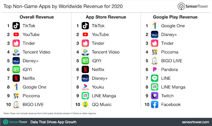 Top Non-Gaming Apps nach Umsatz 2020, weltweit, SensorTower