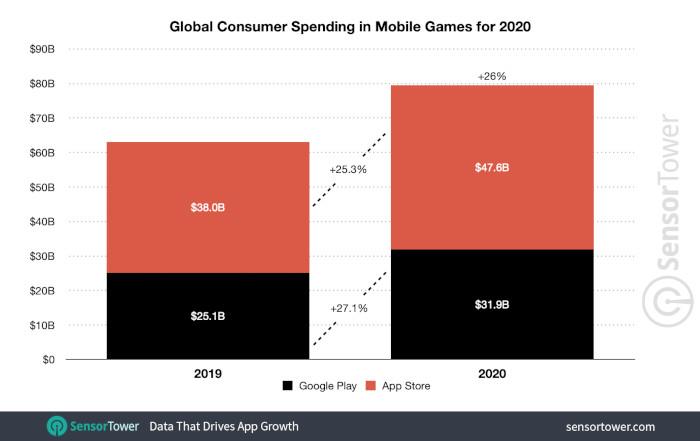 Weltweite Ausgaben für Mobile Games 2020