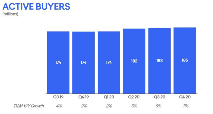 Aktive Käufer:innen bei eBay in den vergangenen Quartalen (in Millionen)