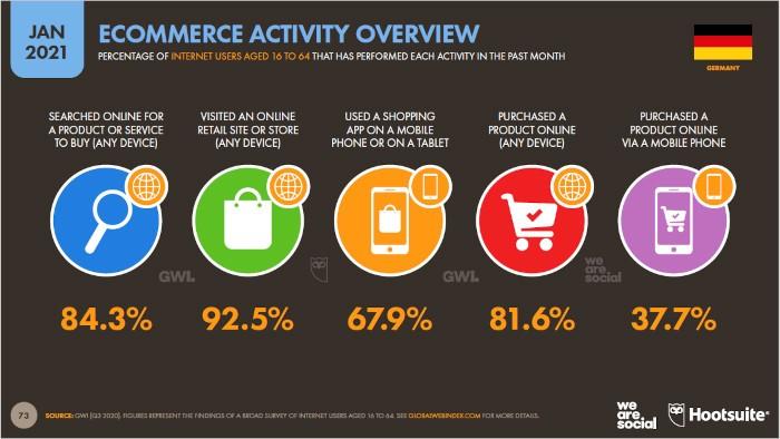 Auf E-Commerce bezogene Aktivität in Deutschland