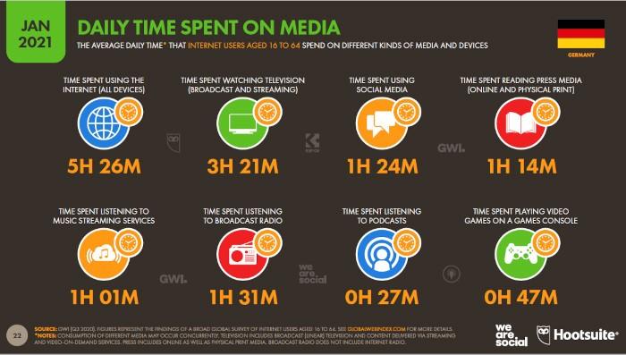 So viel Zeit verbringen Menschen in Deutschland mit verschiedenen Medien, © Hootsuite, We Are Social