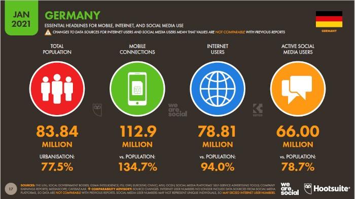 Übergeordnete Internet-Nutzungszahlen aus Deutschland, © Hootsuite, We Are Social