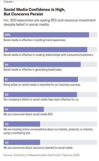 Das Vertrauen in Social Media ist groß, Meltwater