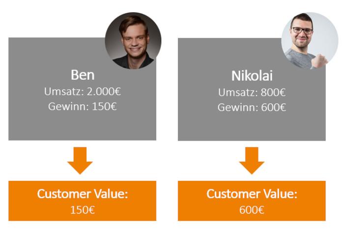 Gewinnorientierung am Customer Value