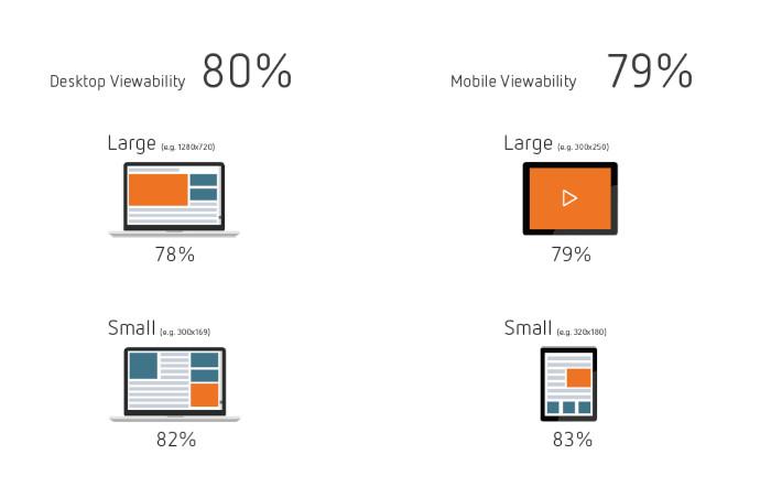 Bessere Viewability für kleinere Anzeigen