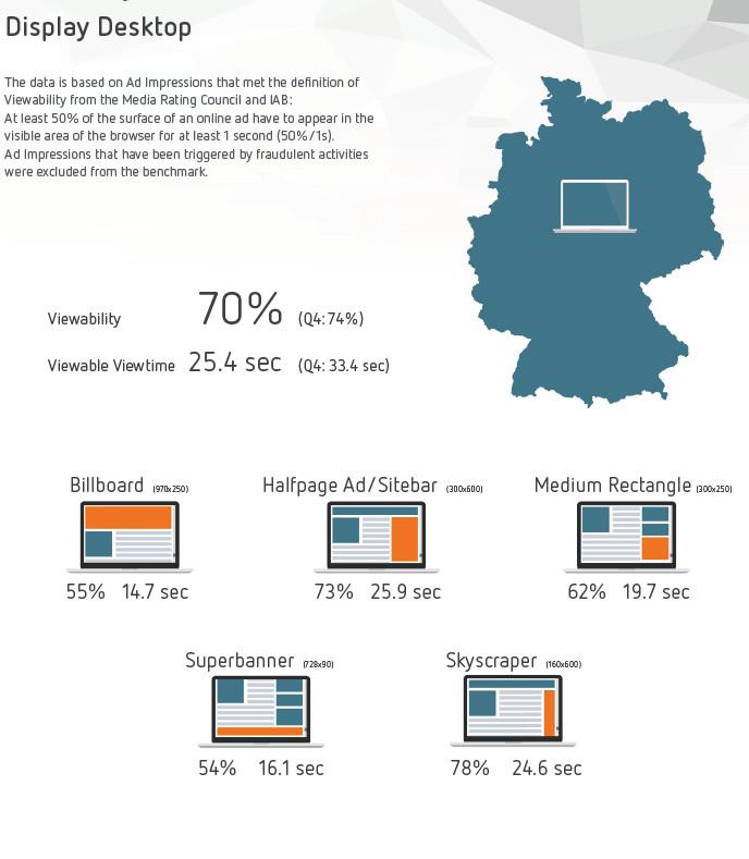 Erfolgreiche Display-Werbeformate, Desktop, Deutschland