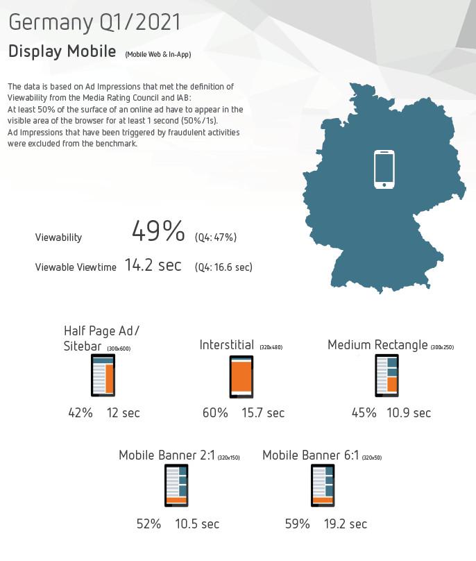 Erfolgreiche Display-Werbeformate, Mobile, Deutschland