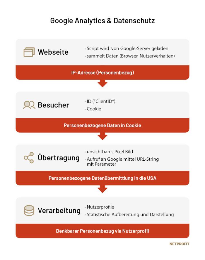 Google Analytics und Datenschutz, Netprofit