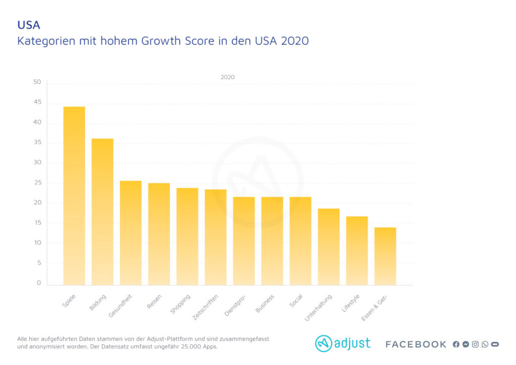 Kategorien mit hohem Growth Score in den USA 2020
