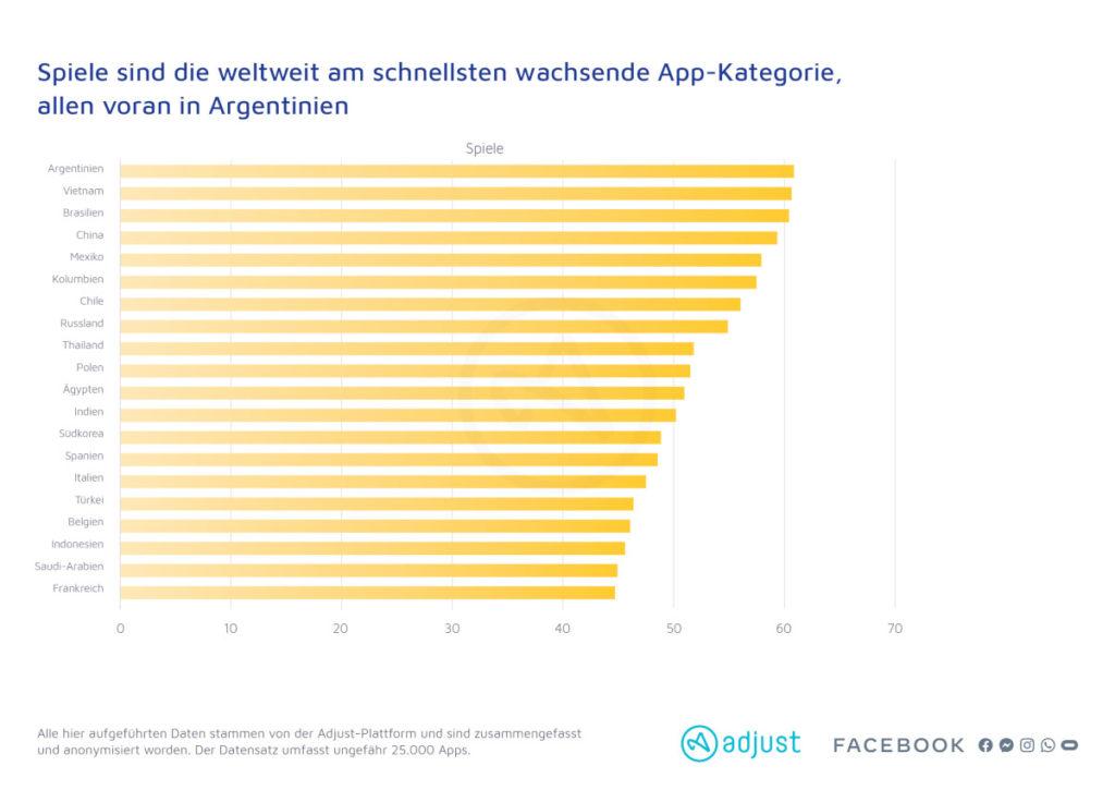 Spiele sind die am schnellsten wachsende App-Kategorie