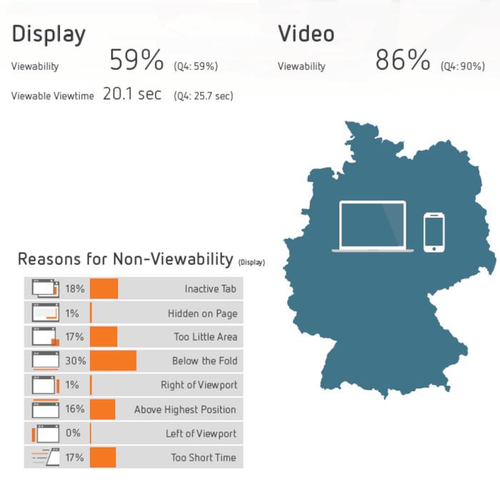 Viewability Rates in Deutschland in Q1 2021