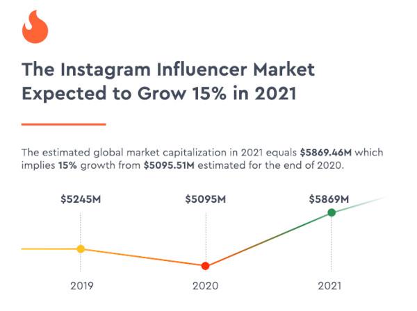 Wachstum des Instagram-Influencer-Markts von 2019 bis 2020, HypeAuditor