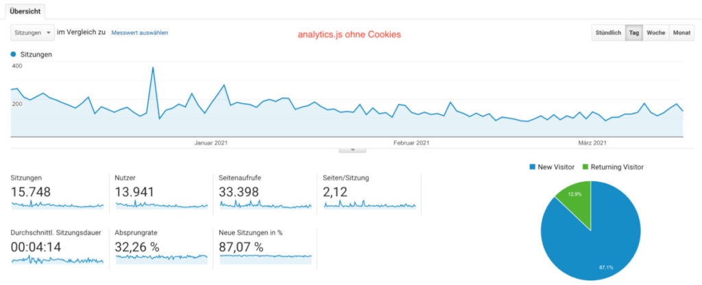analytics.js without cookies
