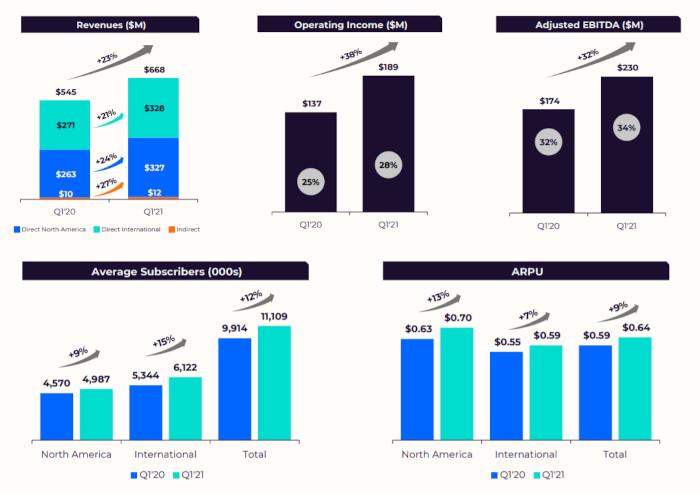 Entwicklungen der Match Group in Q1 2021 in Zahlen
