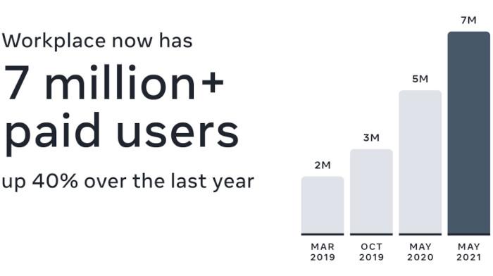 Facebook Workplace zeigt ein starkes Wachstum bei Paid Usern