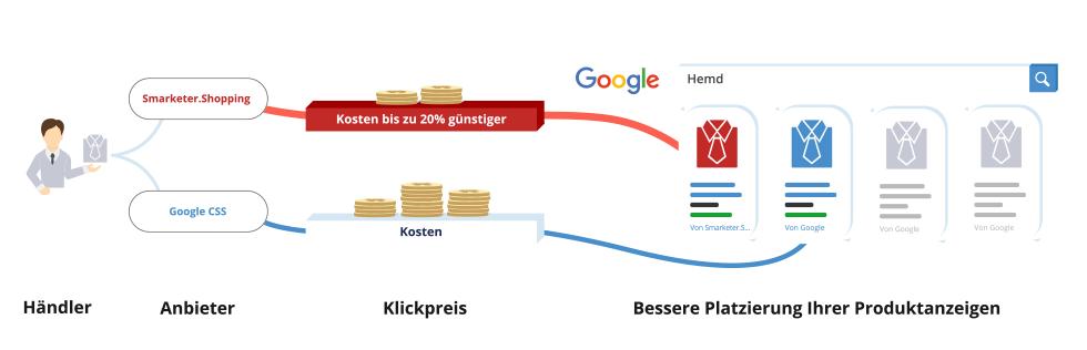 Als Premium CSS Partner hilft Smarketer Marken bei besseren Produkt-Performances bei Google Shopping