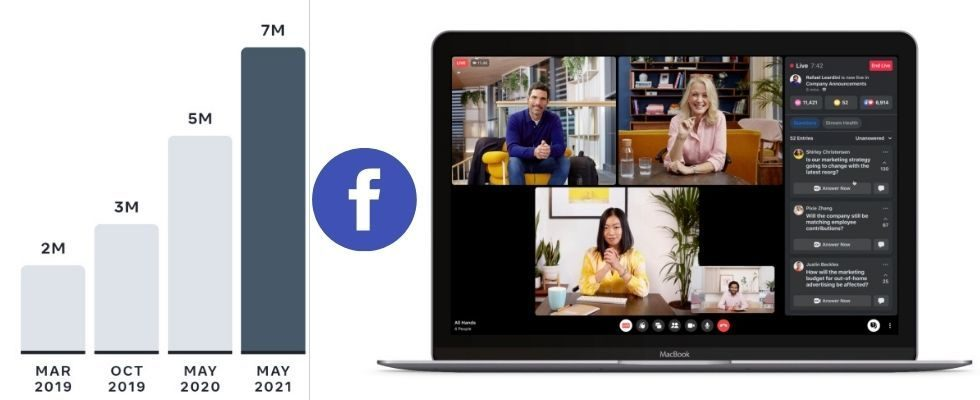 Facebook Workplace erreicht 7 Millionen zahlende Subscriber