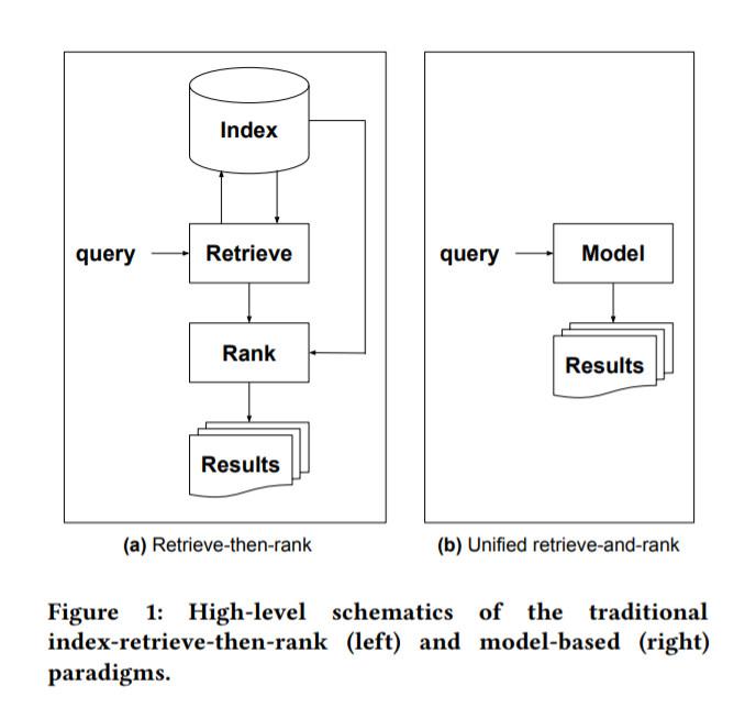 So könnte die Veränderung aussehen, vom Ranking zum Sprachmodell.