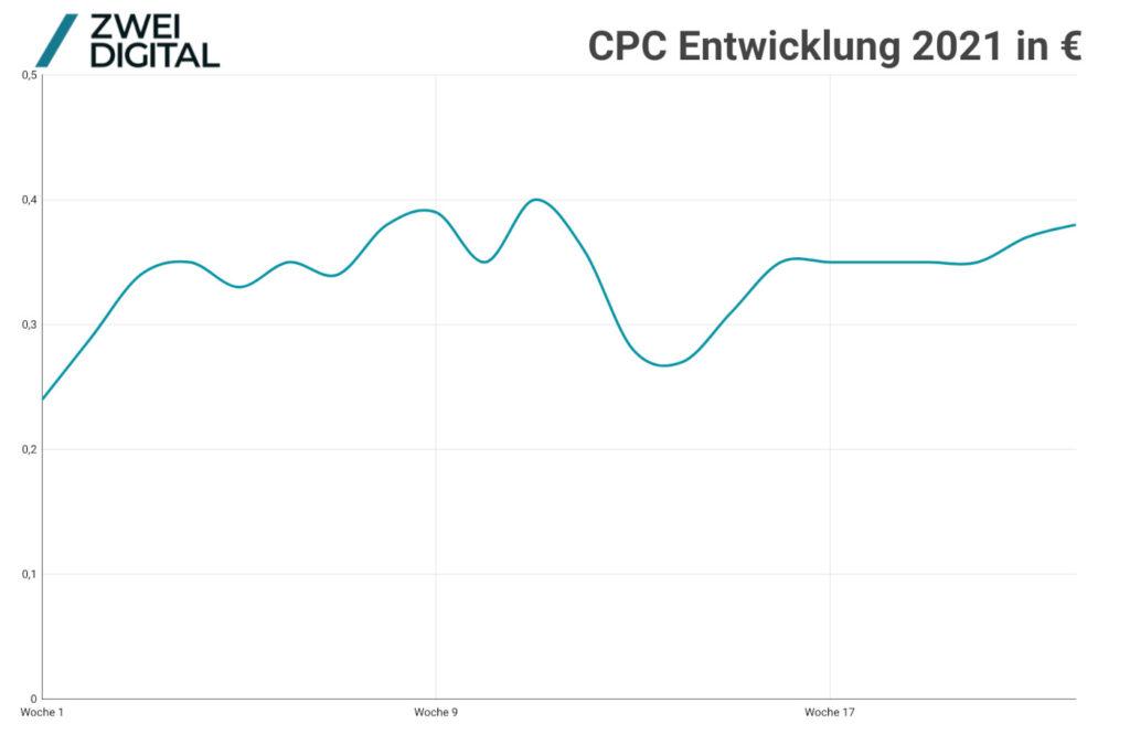 Die CPC-Entwicklung bei Facebook im ersten Halbjahr 2021
