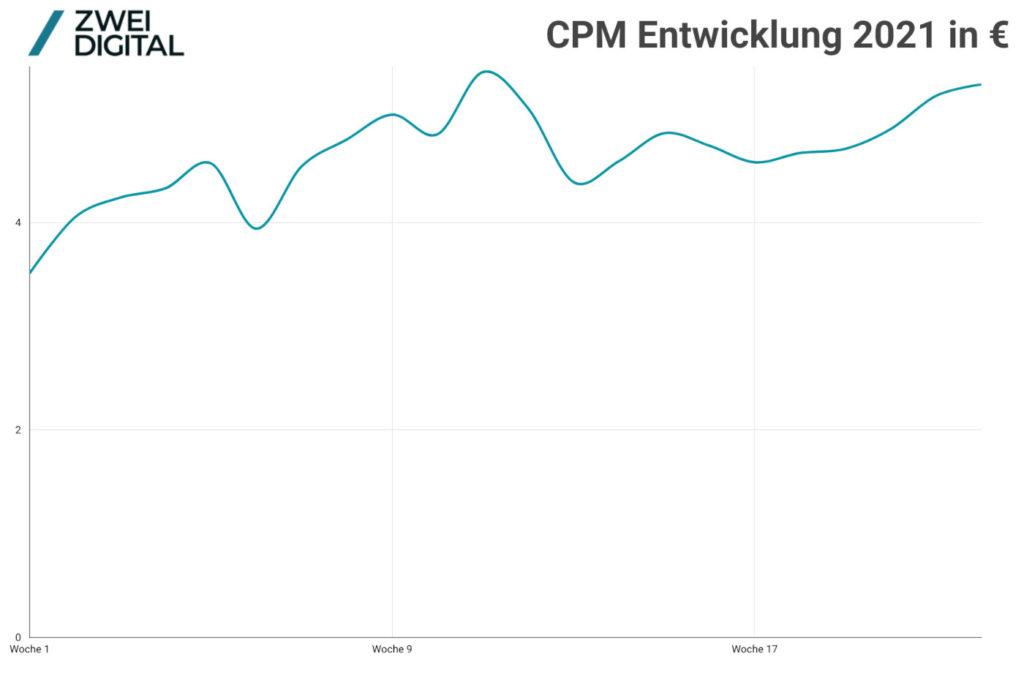 El desarrollo de CPM en Facebook en el primer semestre de 2021
