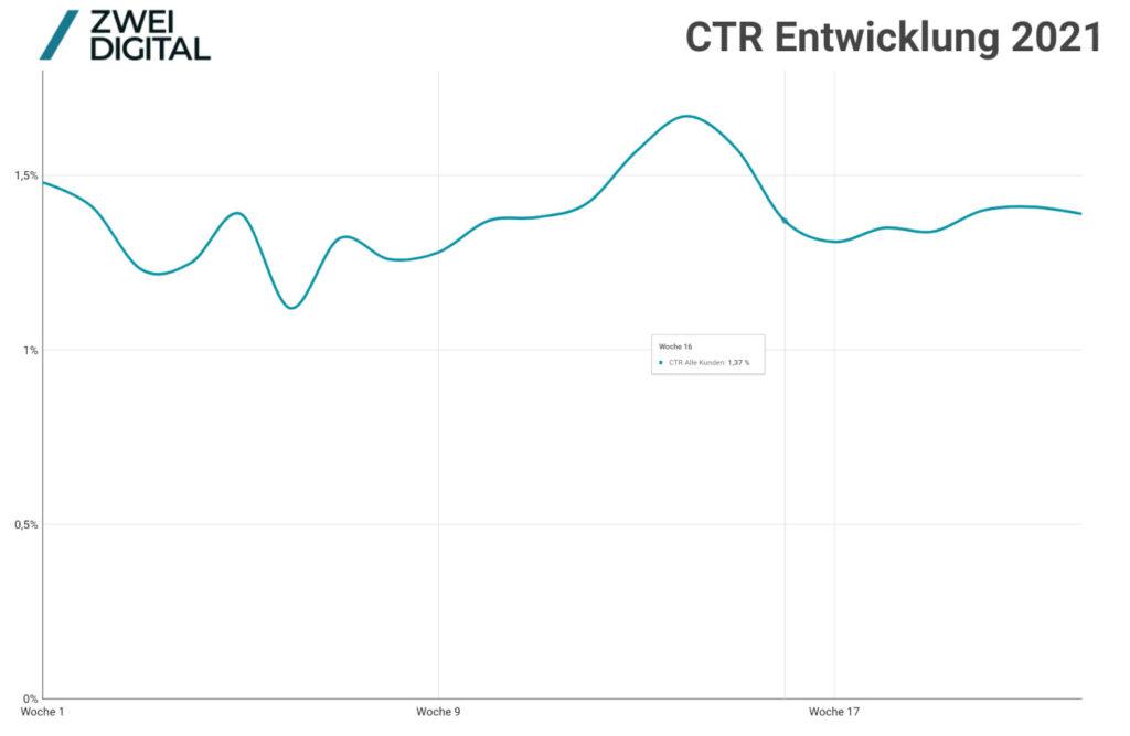 El desarrollo del CTR en Facebook en la primera mitad de 2021