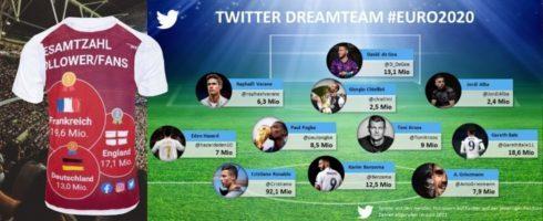 Ronaldo, Müller, Frankreich – und Ed Sheeran: Das sind die Social Media Stars der EURO 2020