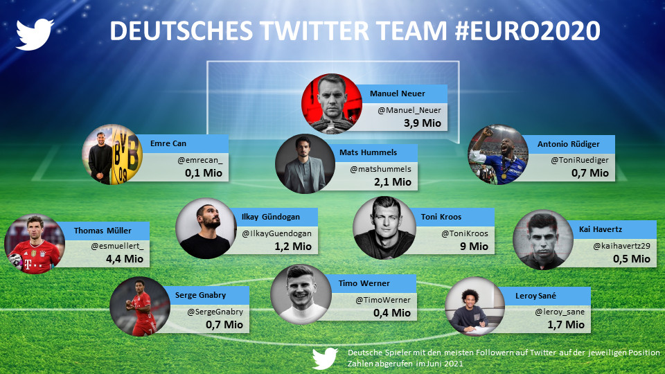 The German Twitter dream team of EURO 2020