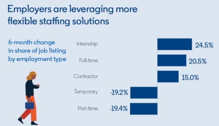 Die Aufstellung der Teams wird bei Unternehmen flexibler