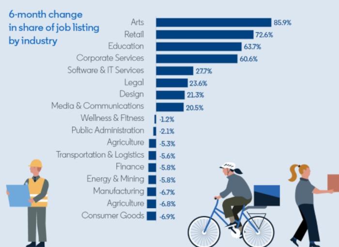 Die Nachfrageentwicklung nach Marketing Jobs auf LinkedIn