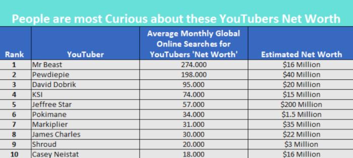 Die Top Ten der YouTuber, nach deren Vermögen am meisten gesucht wird