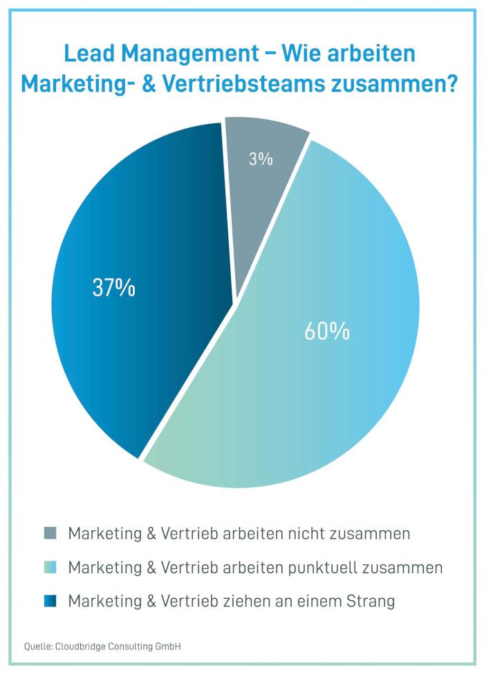 Es gibt Nachholbedarf bei der Zusammenarbeit von Marketing und Vertrieb
