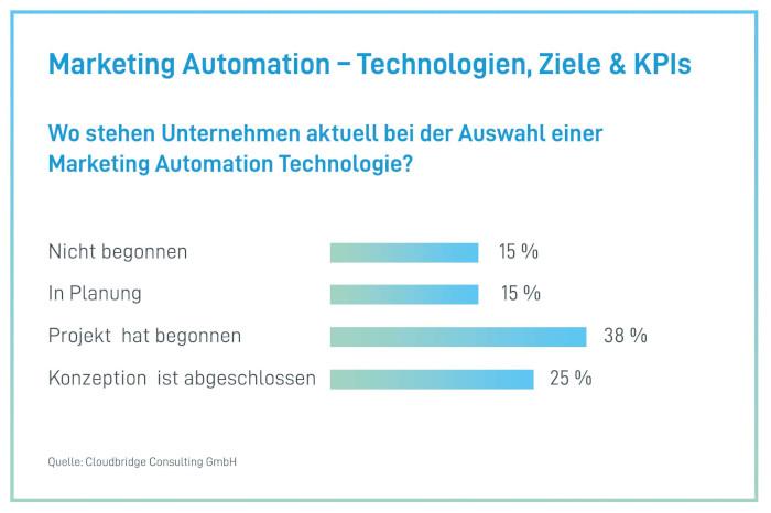 Wo stehen die Unternehmen im Kontext von Marketing-Automation-Prozessen aktuell?