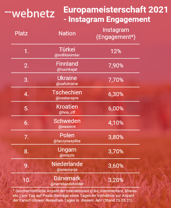 Instagram engagement of the national team accounts