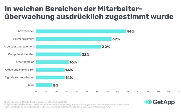 Angestellte stimmten unterschiedlichen Überwachungsmaßnahmen zu, © GetApp