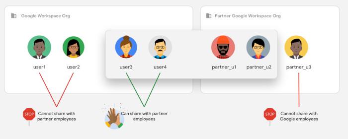 Nur bestimmte Personen können im Workspace dank Vertrauensregeln Daten teilen