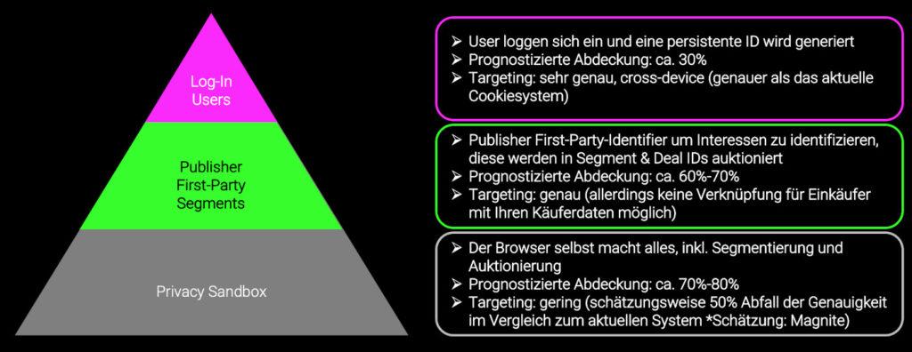 Pyramide zum Cookieless Tracking