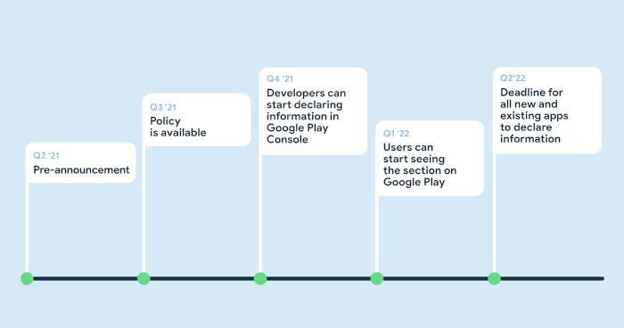 Timeline für Googles Safety Section Update im Play Store.