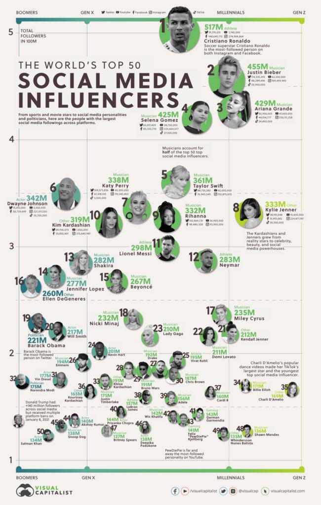 die 50 erfolgreichsten Influencer der Welt, © Visual Capitalist