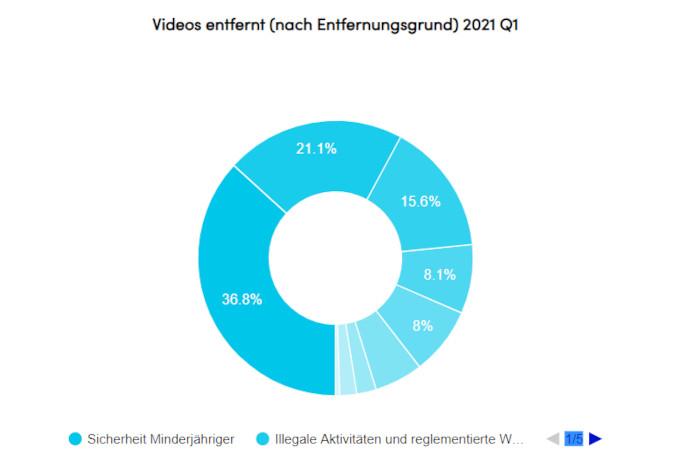Auch bei den Gründen für die Entfernung von Videos war die Sicherheit Minderjähriger der wichtigste Aspekt