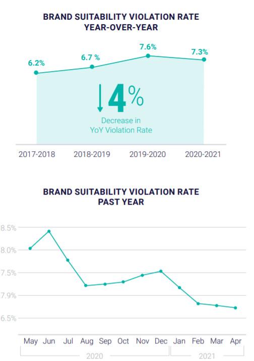 Aus dem Global Insights Report 2021: Brand-Suitability-Verstöße gehen global zurück, © DoubleVerify