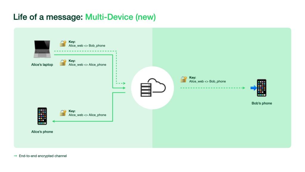 Der Weg einer Nachricht bei WhatsApp mit Multi-Device Connection