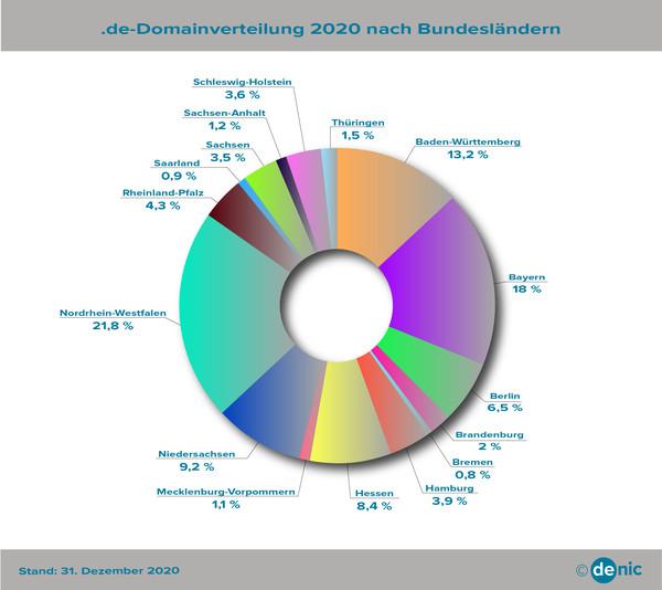 Domainverteilung in Prozent für die einzelnen Bundesländer 2020