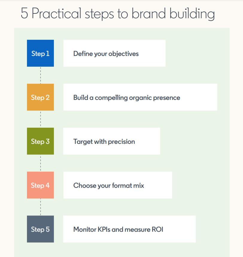Die Grundlagen des Brand Buildings auf LinkedIn können auch in anderen Unternehmensbereichen angewendet werden, © LinkedIn