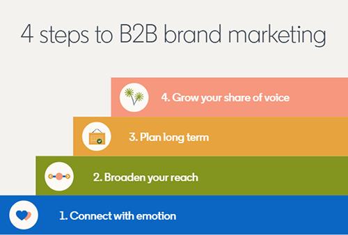 In vier Schritten zum Brand Marketing auf LinkedIn, © LinkedIn
