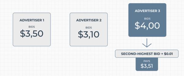 Grafik 1: Beispiel für eine Zweitpreisauktion, bei der Advertiser 3 den Zuschlag erhält; Quelle: Sellics