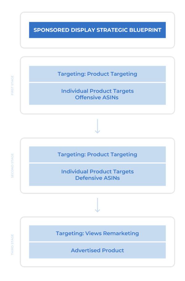 Grafik 3: 3 Phasen für deinen Einstieg in die Sponsored-Display-Ads, Quelle: Sellics